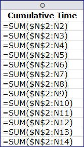 How To: Using the SUM Function for a Running Total in Excel