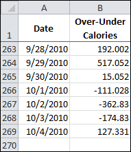 OFFSET Data Last 7