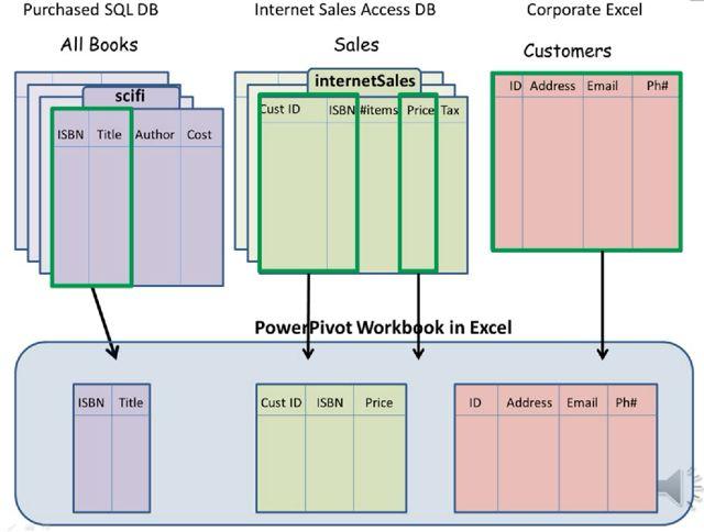 PowerPivot Importing Data Video Series