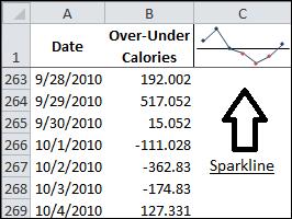 Sparkline and Data