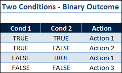 Two Conditions Binary Outcome