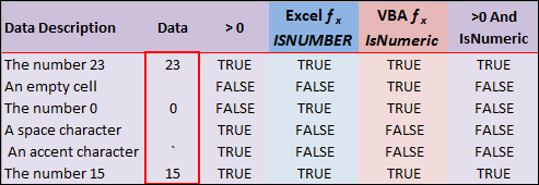 Excel IsNumber or IsNumeric Chart