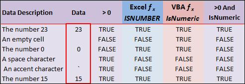 IsNumber or IsNumeric Chart