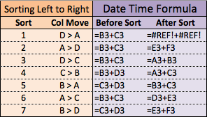 Summary Table Sort Left to Right Formulas