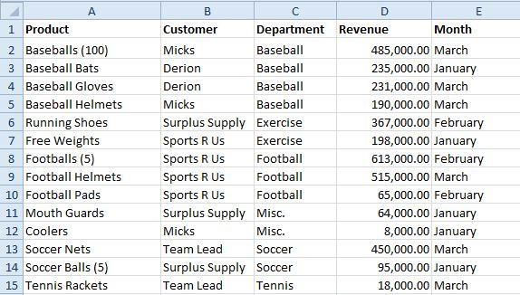 products table 4 how to alphabetize in excel
